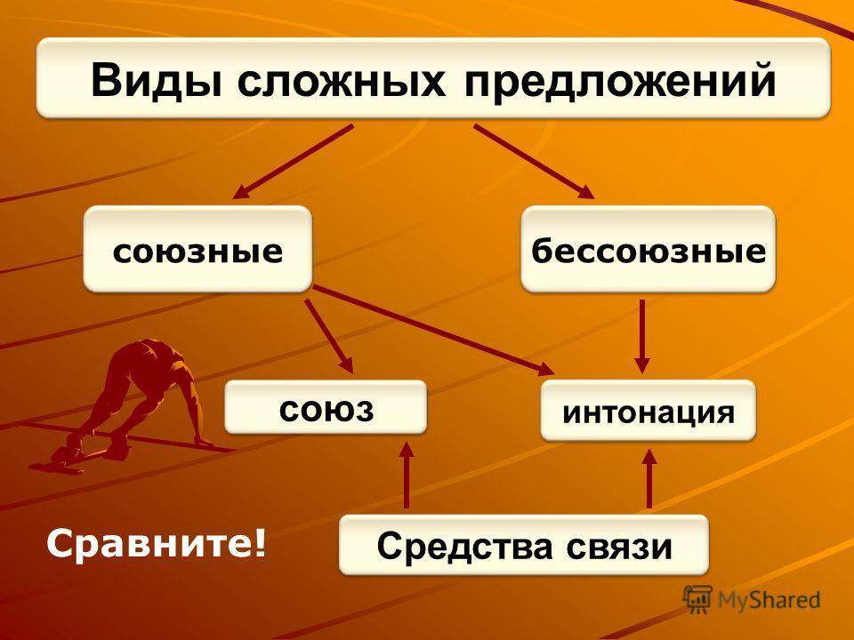 союзныебессоюзные Виды сложных предложений интонация союз Средства связи Сравните!