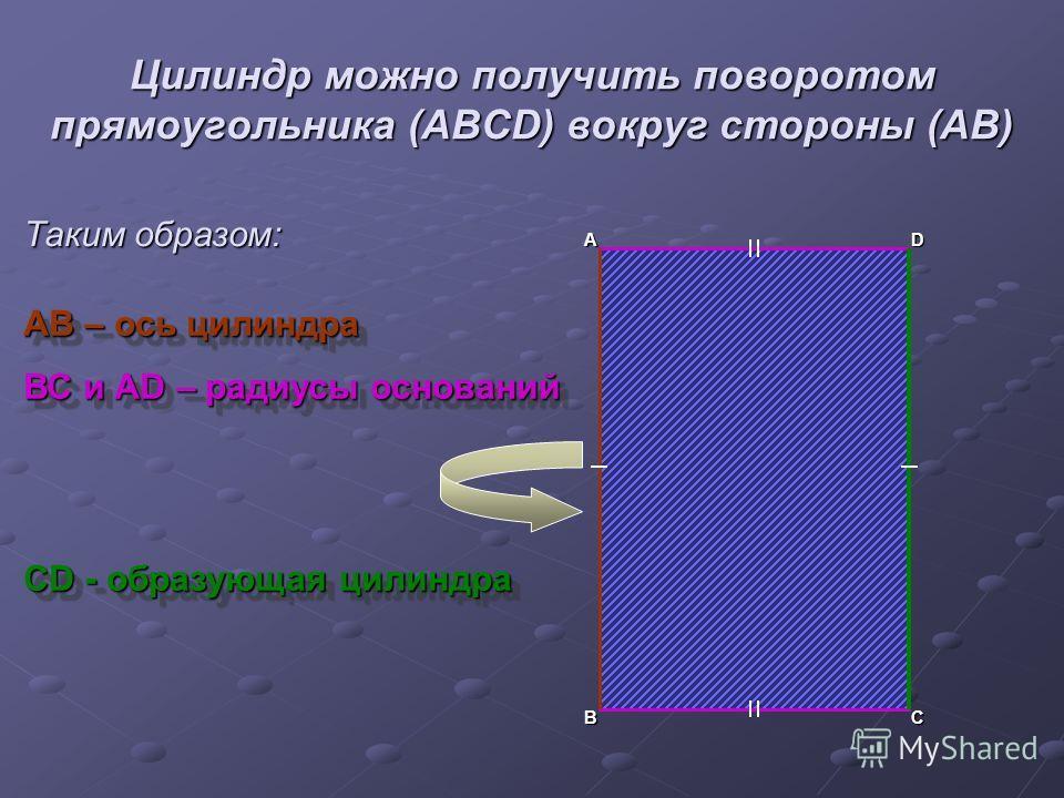 Цилиндр можно получить поворотом прямоугольника (ABCD) вокруг стороны (AB) А ВС D АВ – ось цилиндра ВС и АD – радиусы оснований СD - образующая цилиндра АВ – ось цилиндра ВС и АD – радиусы оснований СD - образующая цилиндра Таким образом: