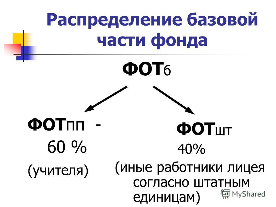 Распределение базовой части фонда ФОТ б ФОТпп - 60 % (учителя) ФОТ шт 40% (иные работники лицея согласно штатным единицам)