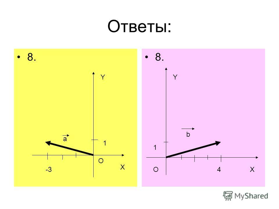 Ответы: 8. -3 1 О а О 1 4 b X X YY