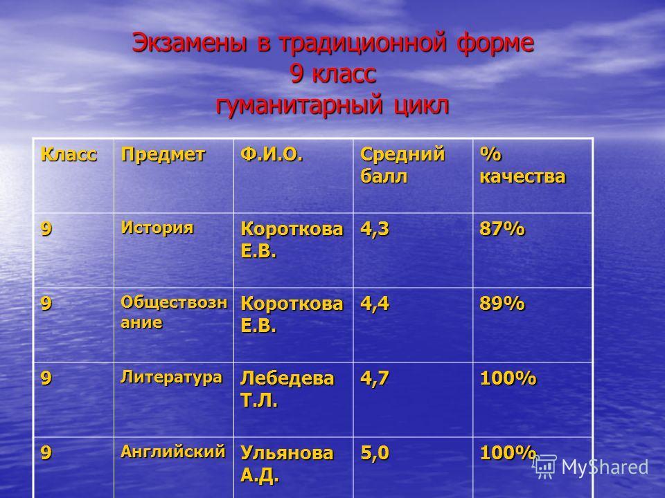Экзамены в традиционной форме 9 класс гуманитарный цикл КлассПредметФ.И.О. Средний балл % качества 9История Короткова Е.В. 4,387% 9 Обществозн ание Короткова Е.В. 4,489% 9Литература Лебедева Т.Л. 4,7100% 9Английский Ульянова А.Д. 5,0100%
