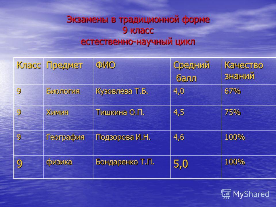 Экзамены в традиционной форме 9 класс естественно-научный цикл КлассПредметФИОСредний балл балл Качество знаний 9Биология Кузовлева Т.Б. 4,067% 9Химия Тишкина О.П. 4,575% 9География Подзорова И.Н. 4,6100% 9физика Бондаренко Т.П. 5,0100%