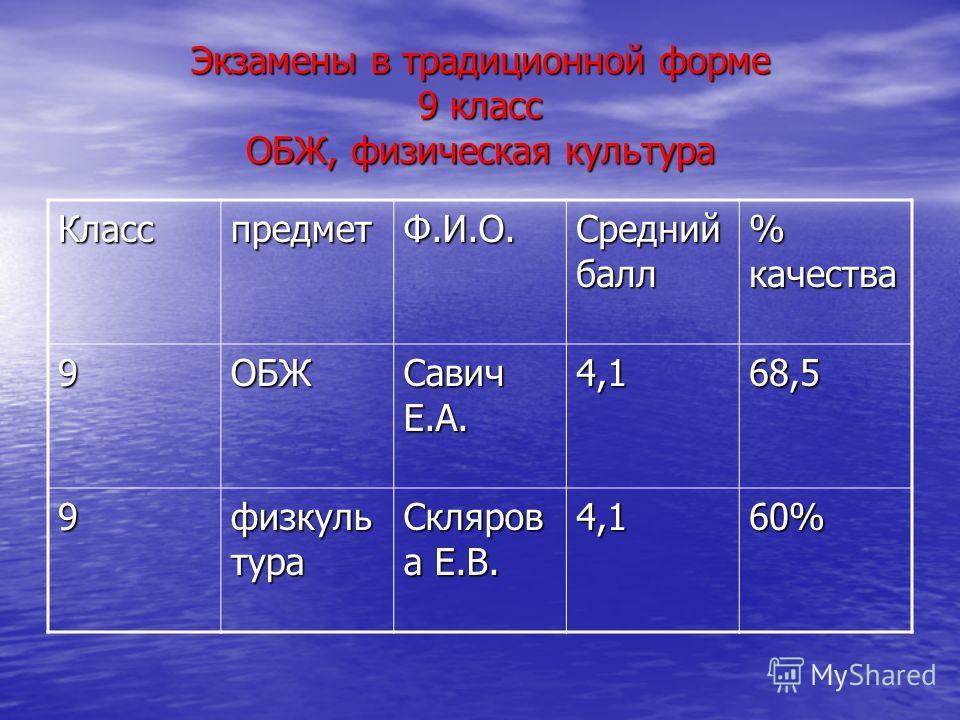 Экзамены в традиционной форме 9 класс ОБЖ, физическая культура КласспредметФ.И.О. Средний балл % качества 9ОБЖ Савич Е.А. 4,168,5 9 физкуль тура Скляров а Е.В. 4,160%