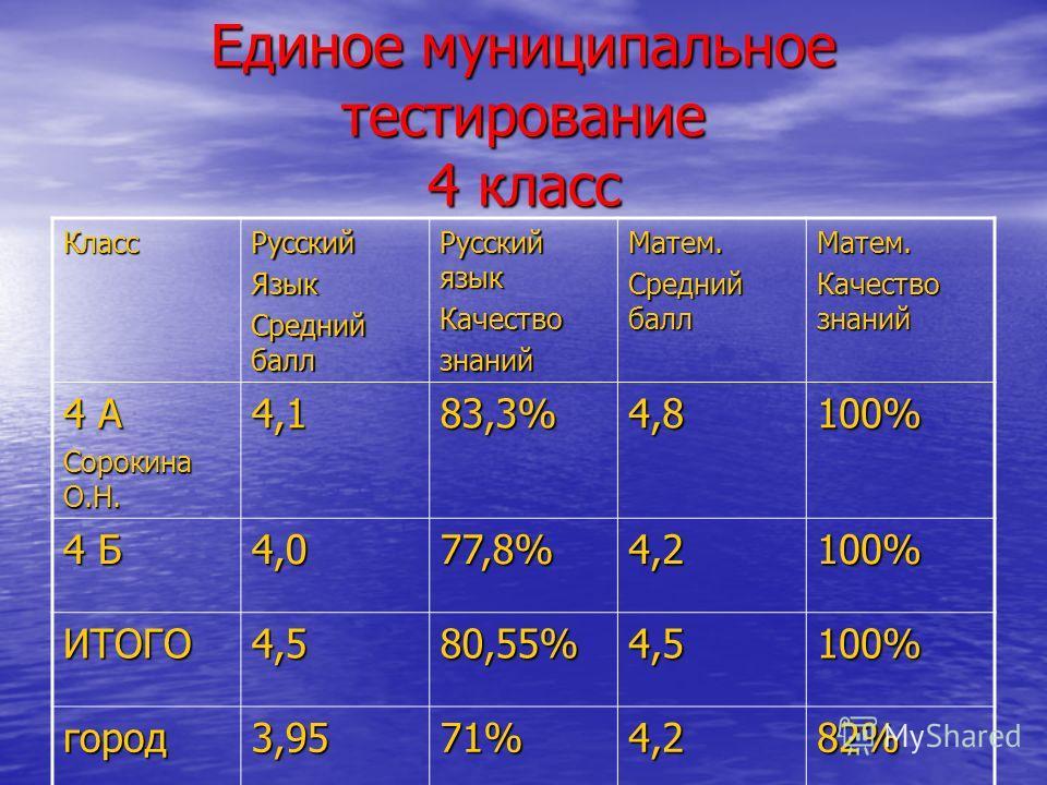 Единое муниципальное тестирование 4 класс КлассРусскийЯзык Средний балл Русский язык КачествознанийМатем. Средний балл Матем. Качество знаний 4 А Сорокина О.Н. 4,183,3%4,8100% 4 Б 4,077,8%4,2100% ИТОГО4,580,55%4,5100% город3,9571%4,282%