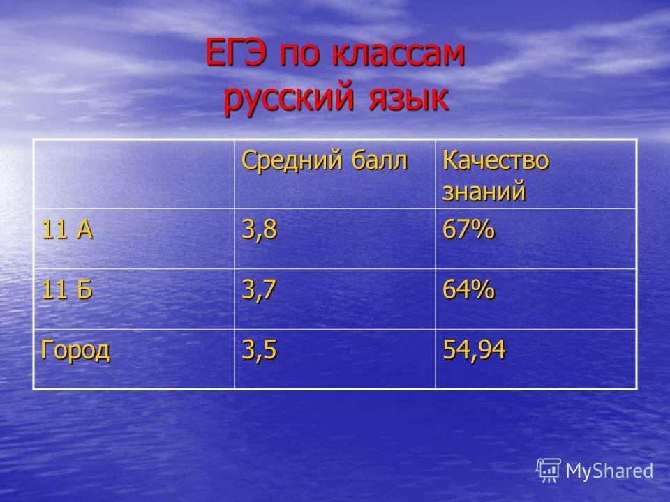 ЕГЭ по классам русский язык Средний балл Качество знаний 11 А 3,867% 11 Б 3,764% Город3,554,94