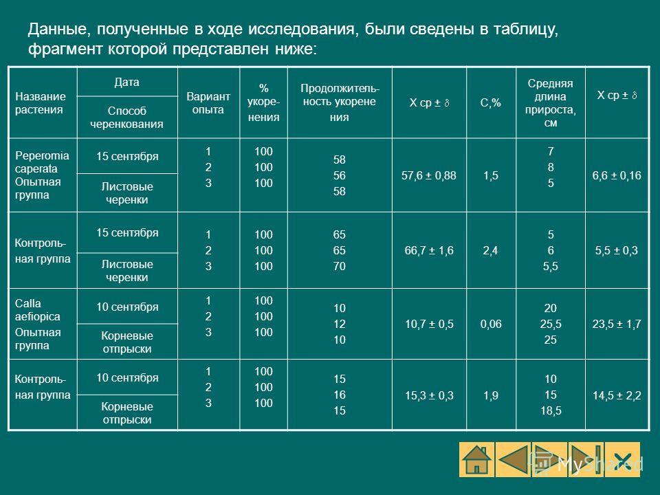Данные, полученные в ходе исследования, были сведены в таблицу, фрагмент которой представлен ниже: Название растения Дата Вариант опыта % укоре- нения Продолжитель- ность укорене ния X ср ± C,%C,% Средняя длина прироста, см Х ср ± Способ черенкования