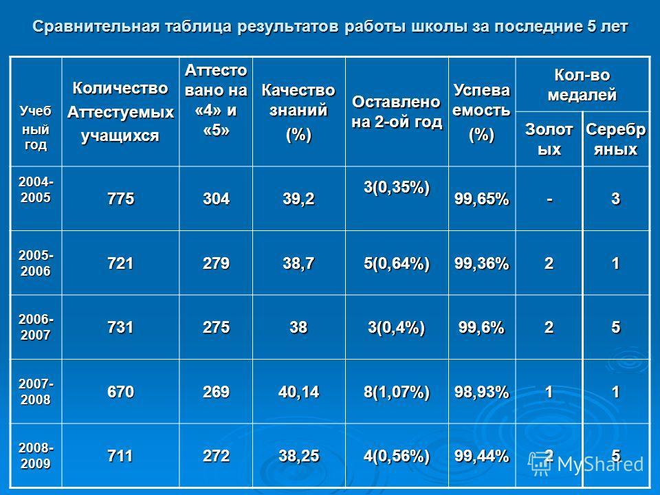 Сравнительная таблица результатов работы школы за последние 5 лет Учеб ный год КоличествоАттестуемыхучащихся Аттесто вано на «4» и «5» Качество знаний (%) Оставлено на 2-ой год Успева емость (%) Кол-во медалей Золот ых Серебр яных 2004- 2005 77530439