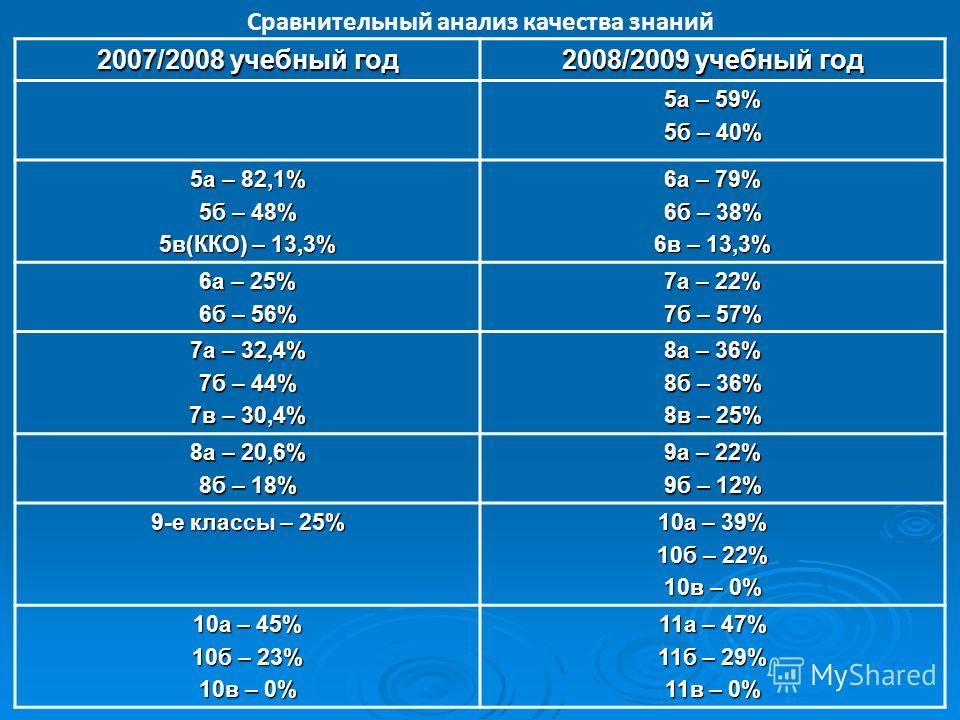 Сравнительный анализ качества знаний 2007/2008 учебный год 2008/2009 учебный год 5а – 59% 5б – 40% 5а – 82,1% 5б – 48% 5в(ККО) – 13,3% 6а – 79% 6б – 38% 6в – 13,3% 6а – 25% 6б – 56% 7а – 22% 7б – 57% 7а – 32,4% 7б – 44% 7в – 30,4% 8а – 36% 8б – 36% 8