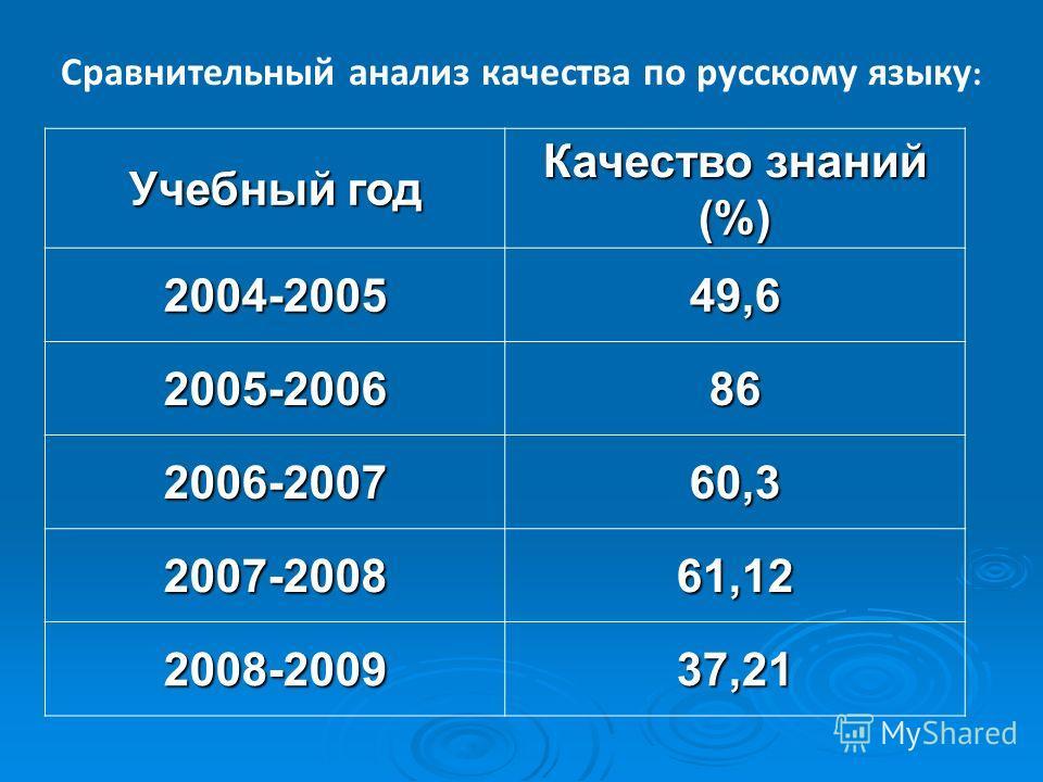 Сравнительный анализ качества по русскому языку : Учебный год Качество знаний (%) 2004-200549,6 2005-200686 2006-200760,3 2007-200861,12 2008-200937,21