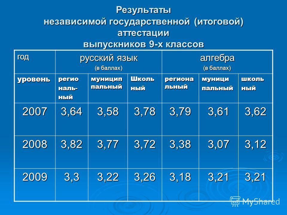 Результаты независимой государственной (итоговой) аттестации выпускников 9-х классов год русский язык (в баллах) алгебра уровеньрегиональ-ный муницип пальный Школьный региона льный муниципальныйшкольный 20073,643,583,783,793,613,62 20083,823,773,723,