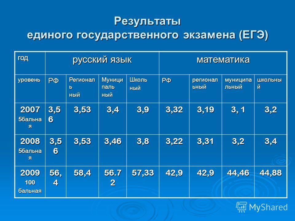 Результаты единого государственного экзамена (ЕГЭ) год русский язык математика уровеньРФ Регионал ь ный Муници паль ныйШкольныйРФ регионал ьный муниципа льный школьны й 2007 5 бальна я 3,5 6 3,533,43,93,323,19 3, 1 3,2 2008 5 бальна я 3,5 6 3,533,463