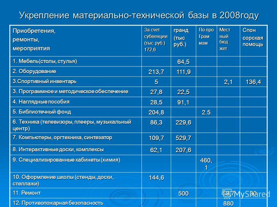 Укрепление материально-технической базы в 2008году Приобретения,ремонты,мероприятия За счет субвенции (тыс руб.) 172,6гранд По про ГраммамМест ный бюд жетСпон сорская помощь 1. Мебель(столы, стулья) 64,5 2. Оборудование 213,7111,9 3.Спортивный инвент
