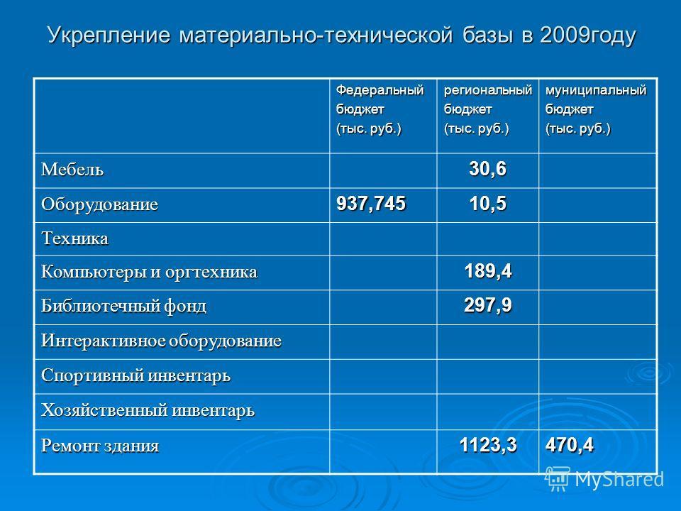 Укрепление материально-технической базы в 2009году Федеральныйбюджет (тыс. руб.) региональныйбюджет муниципальныйбюджет Мебель30,6 Оборудование937,74510,5 Техника Компьютеры и оргтехника 189,4 Библиотечный фонд 297,9 Интерактивное оборудование Спорти