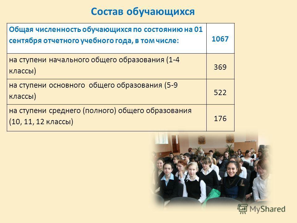 Состав обучающихся Общая численность обучающихся по состоянию на 01 сентября отчетного учебного года, в том числе: 1067 на ступени начального общего образования (1-4 классы) 369 на ступени основного общего образования (5-9 классы) 522 на ступени сред