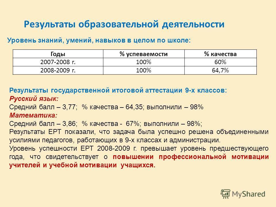 Результаты образовательной деятельности Годы% успеваемости% качества 2007-2008 г.100%60% 2008-2009 г.100%64,7% Уровень знаний, умений, навыков в целом по школе: Результаты государственной итоговой аттестации 9-х классов: Русский язык: Средний балл –