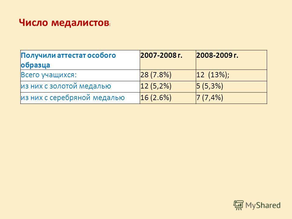 Получили аттестат особого образца 2007-2008 г.2008-2009 г. Всего учащихся:28 (7.8%)12 (13%); из них с золотой медалью12 (5,2%)5 (5,3%) из них с серебряной медалью16 (2.6%)7 (7,4%) Число медалистов :