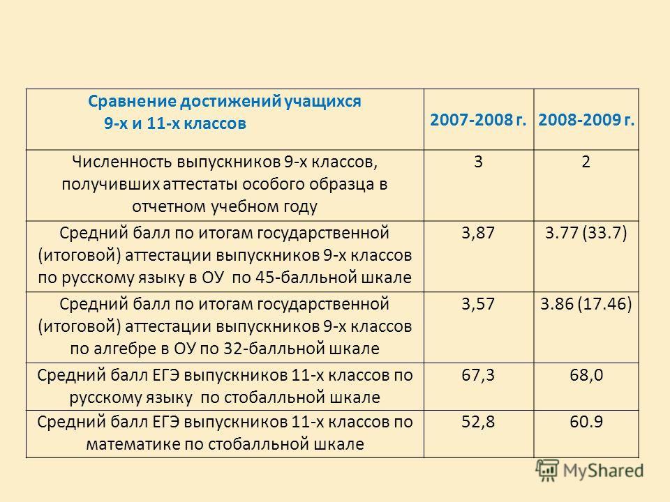Сравнение достижений учащихся 9-х и 11-х классов 2007-2008 г.2008-2009 г. Численность выпускников 9-х классов, получивших аттестаты особого образца в отчетном учебном году 32 Средний балл по итогам государственной (итоговой) аттестации выпускников 9-
