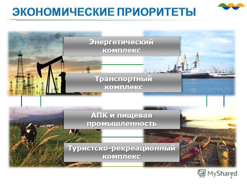 Энергетическийкомплекс 4 Транспортныйкомплекс АПК и пищевая промышленность Туристско-рекреационный комплекс