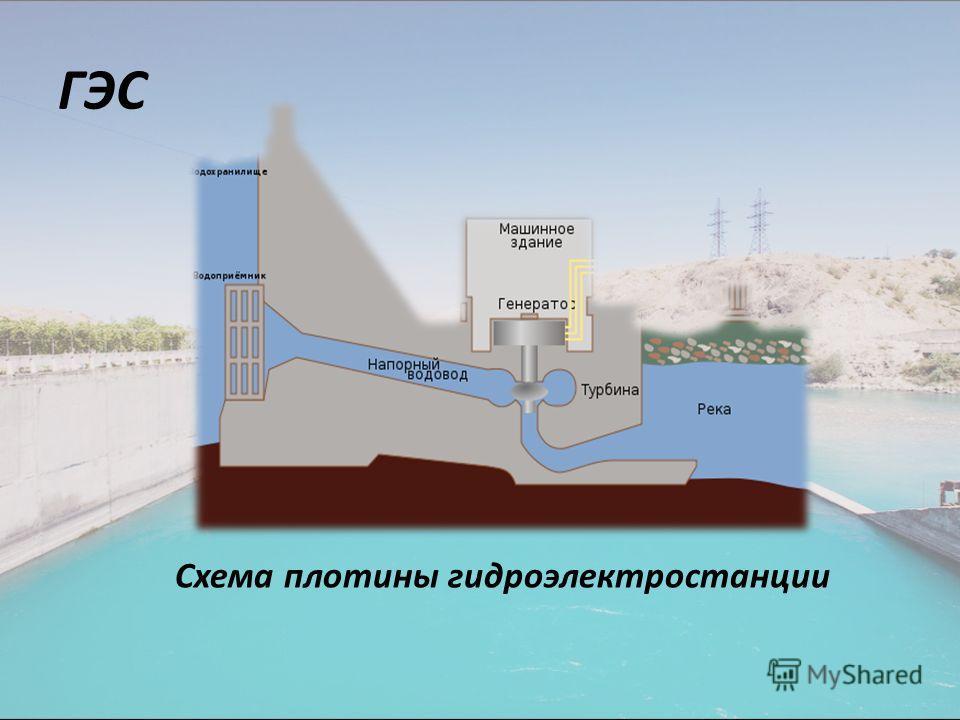 ГЭС Схема плотины гидроэлектростанции