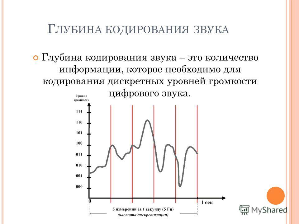 Г ЛУБИНА КОДИРОВАНИЯ ЗВУКА Глубина кодирования звука – это количество информации, которое необходимо для кодирования дискретных уровней громкости цифрового звука.