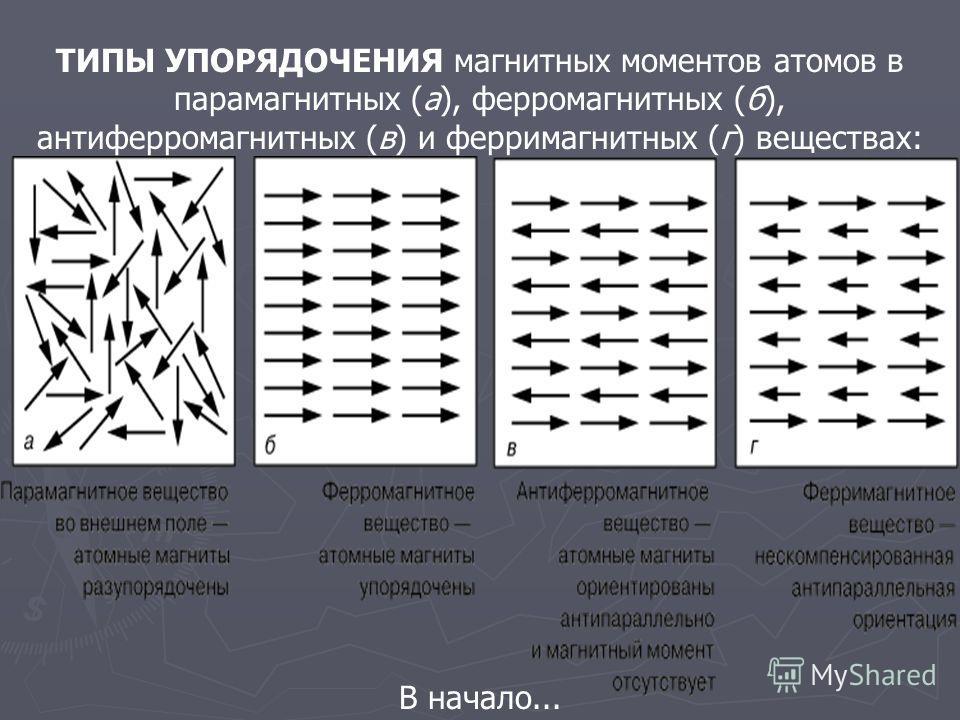 ТИПЫ УПОРЯДОЧЕНИЯ магнитных моментов атомов в парамагнитных (а), ферромагнитных (б), антиферромагнитных (в) и ферримагнитных (г) веществах: В начало...