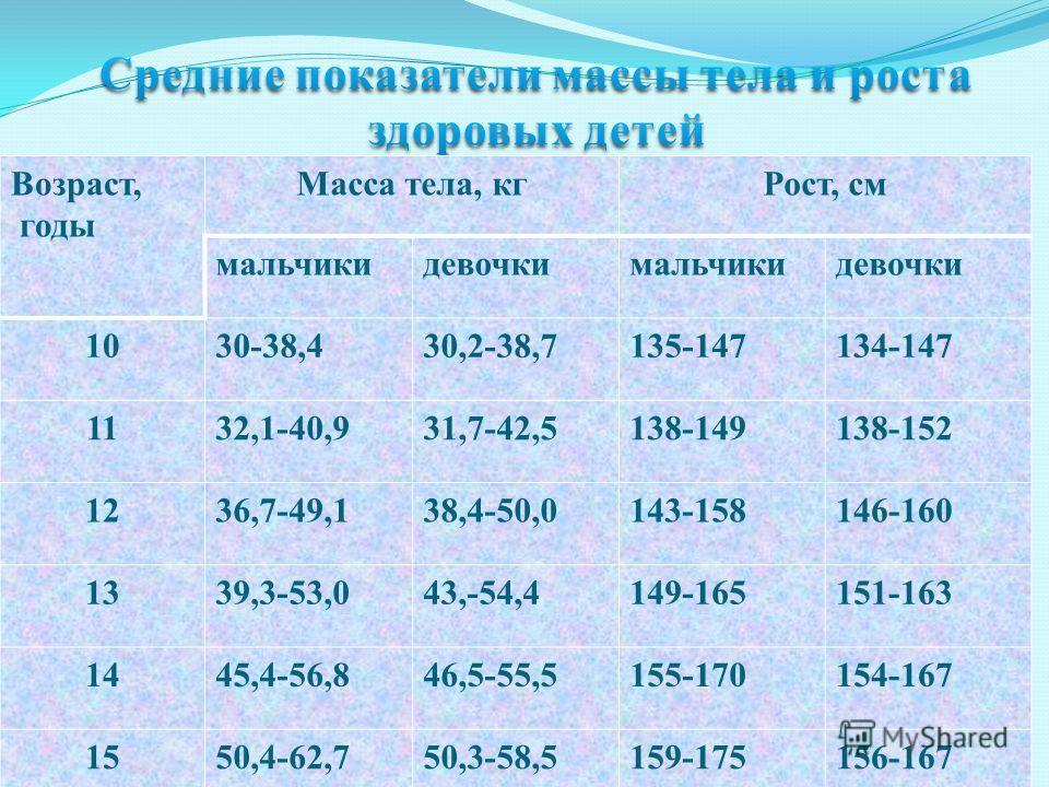 Возраст, годы Масса тела, кгРост, см мальчикидевочкимальчикидевочки 1030-38,430,2-38,7135-147134-147 1132,1-40,931,7-42,5138-149138-152 1236,7-49,138,4-50,0143-158146-160 1339,3-53,043,-54,4149-165151-163 1445,4-56,846,5-55,5155-170154-167 1550,4-62,