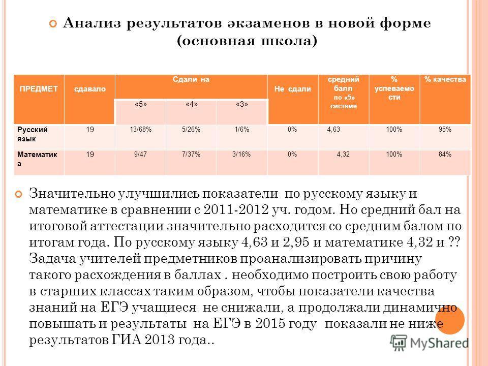 Анализ результатов экзаменов в новой форме (основная школа) Значительно улучшились показатели по русскому языку и математике в сравнении с 2011-2012 уч. годом. Но средний бал на итоговой аттестации значительно расходится со средним балом по итогам го