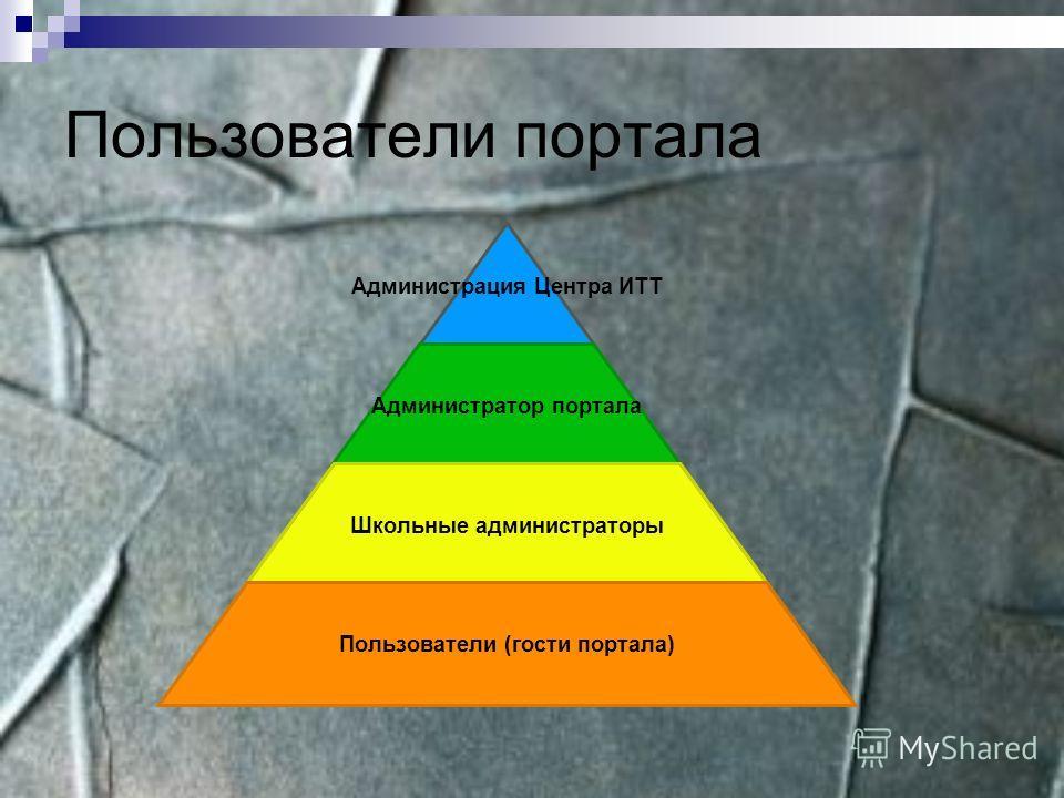 Пользователи портала Администрация Центра ИТТ Администратор портала Школьные администраторы Пользователи (гости портала)