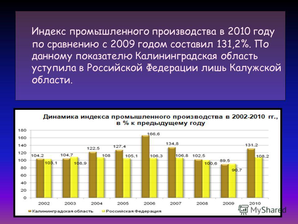 Индекс промышленного производства в 2010 году по сравнению с 2009 годом составил 131,2%. По данному показателю Калининградская область уступила в Российской Федерации лишь Калужской области.