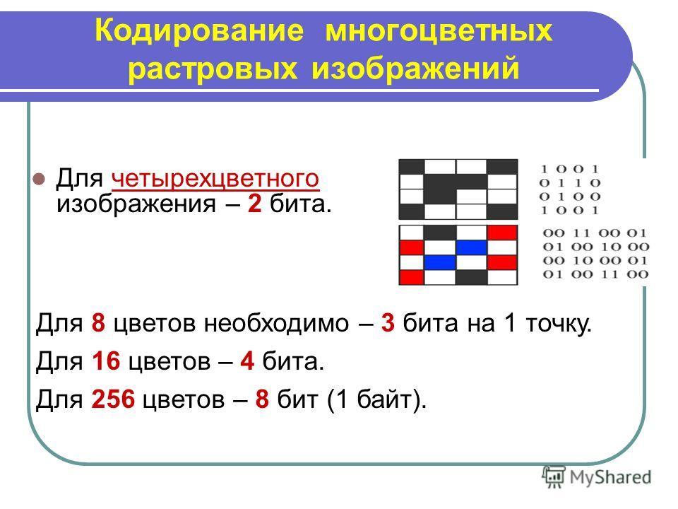 Кодирование многоцветных растровых изображений Для четырехцветного изображения – 2 бита. Для 8 цветов необходимо – 3 бита на 1 точку. Для 16 цветов – 4 бита. Для 256 цветов – 8 бит (1 байт).