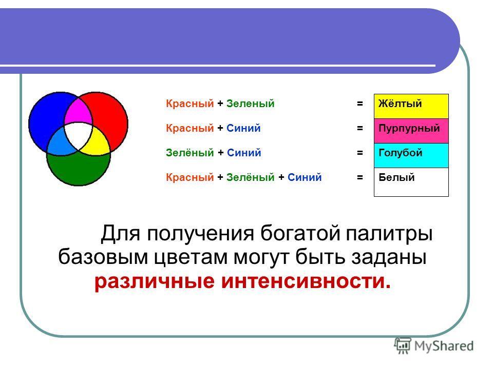 Для получения богатой палитры базовым цветам могут быть заданы различные интенсивности. Белый =Красный + Зелёный + Синий Голубой =Зелёный + Синий Пурпурный =Красный + Синий Жёлтый =Красный + Зеленый