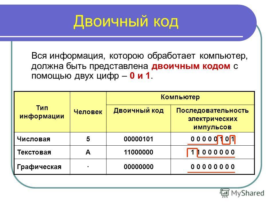 Двоичный код Вся информация, которою обработает компьютер, должна быть представлена двоичным кодом с помощью двух цифр – 0 и 1. Тип информации Человек Компьютер Двоичный кодПоследовательность электрических импульсов Числовая500000101 ТекстоваяА110000