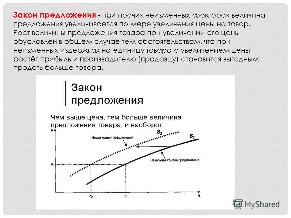 Закон предложения - при прочих неизменных факторах величина предложения увеличивается по мере увеличения цены на товар. Рост величины предложения товара при увеличении его цены обусловлен в общем случае тем обстоятельством, что при неизменных издержк