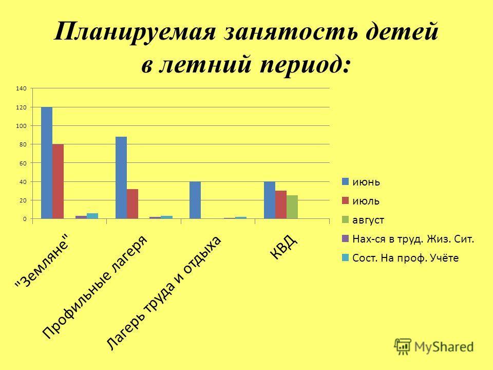 Планируемая занятость детей в летний период: