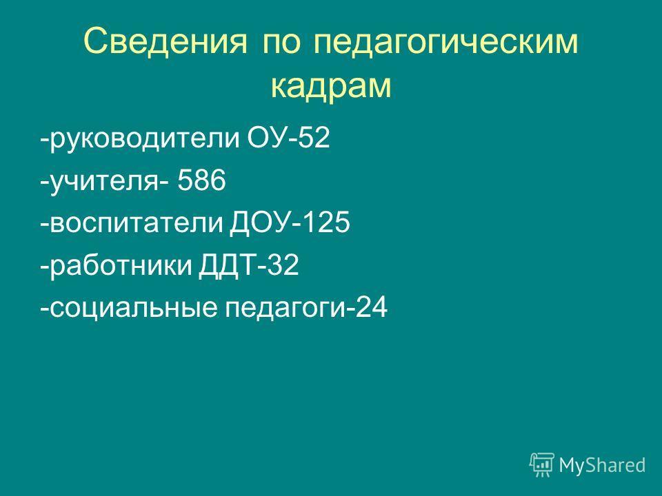 Сведения по педагогическим кадрам -руководители ОУ-52 -учителя- 586 -воспитатели ДОУ-125 -работники ДДТ-32 -социальные педагоги-24