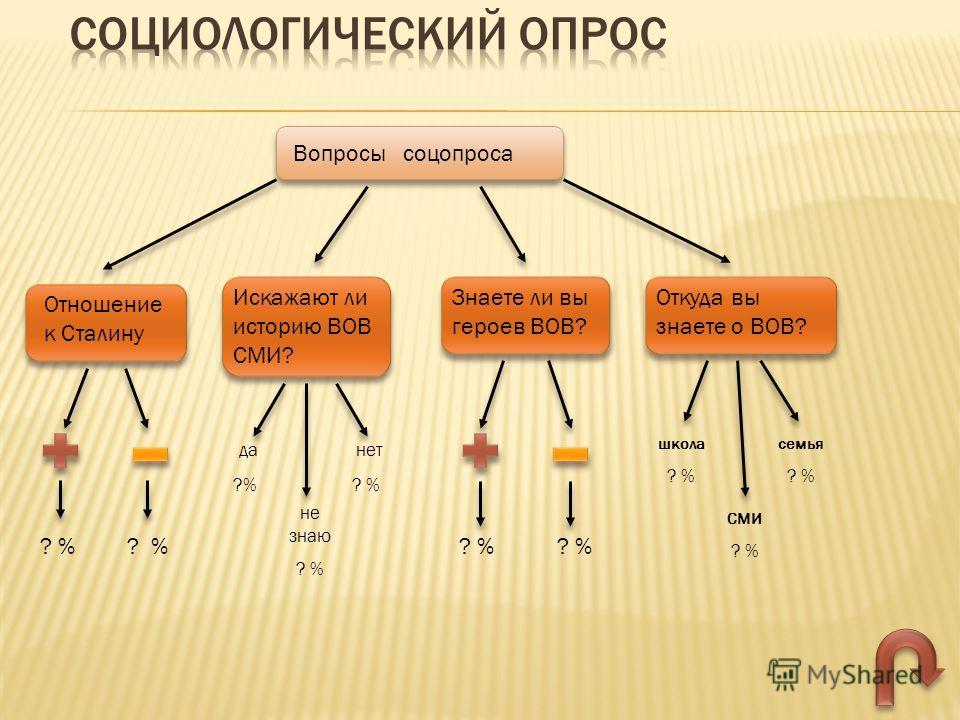 Вопросы соцопроса Отношение к Сталину Искажают ли историю ВОВ СМИ? Знаете ли вы героев ВОВ? Откуда вы знаете о ВОВ? ? % да ?% нет ? % не знаю ? % школа ? % семья ? % СМИ ? %