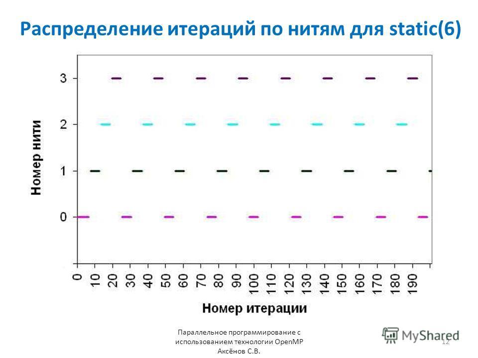 Распределение итераций по нитям для static(6) Параллельное программирование с использованием технологии OpenMP Аксёнов С.В. 12