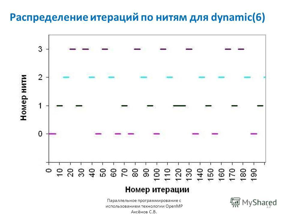 Распределение итераций по нитям для dynamic(6) Параллельное программирование с использованием технологии OpenMP Аксёнов С.В. 13