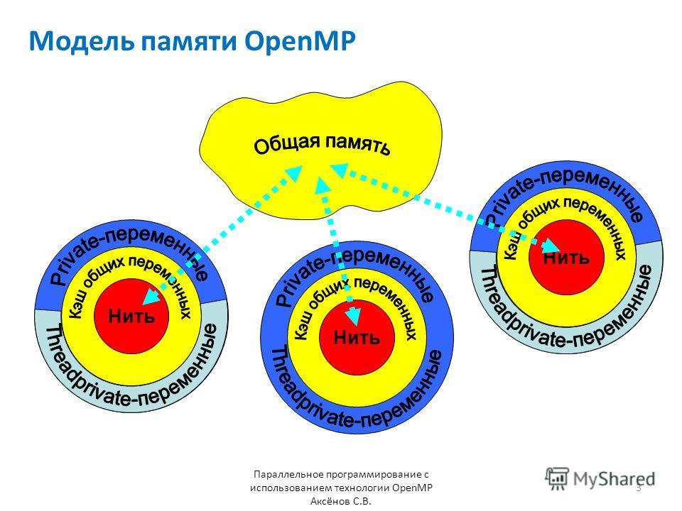 Модель памяти OpenMP Параллельное программирование с использованием технологии OpenMP Аксёнов С.В. 3 001 Нить 001 Нить 001 Нить