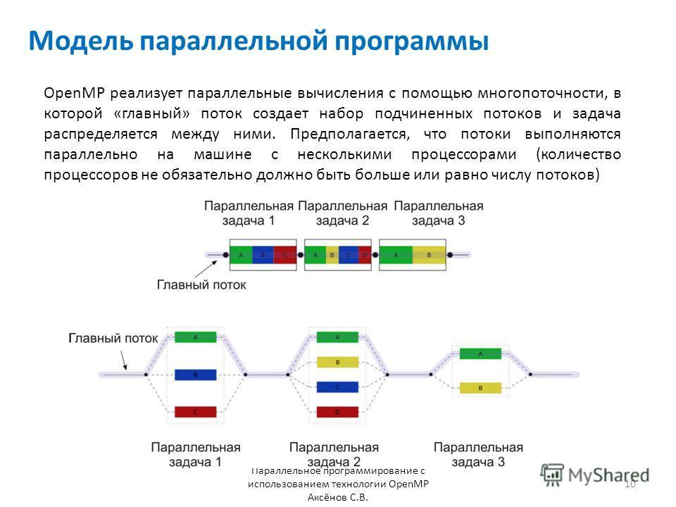 Модель параллельной программы Параллельное программирование с использованием технологии OpenMP Аксёнов С.В. OpenMP реализует параллельные вычисления с помощью многопоточности, в которой «главный» поток создает набор подчиненных потоков и задача распр