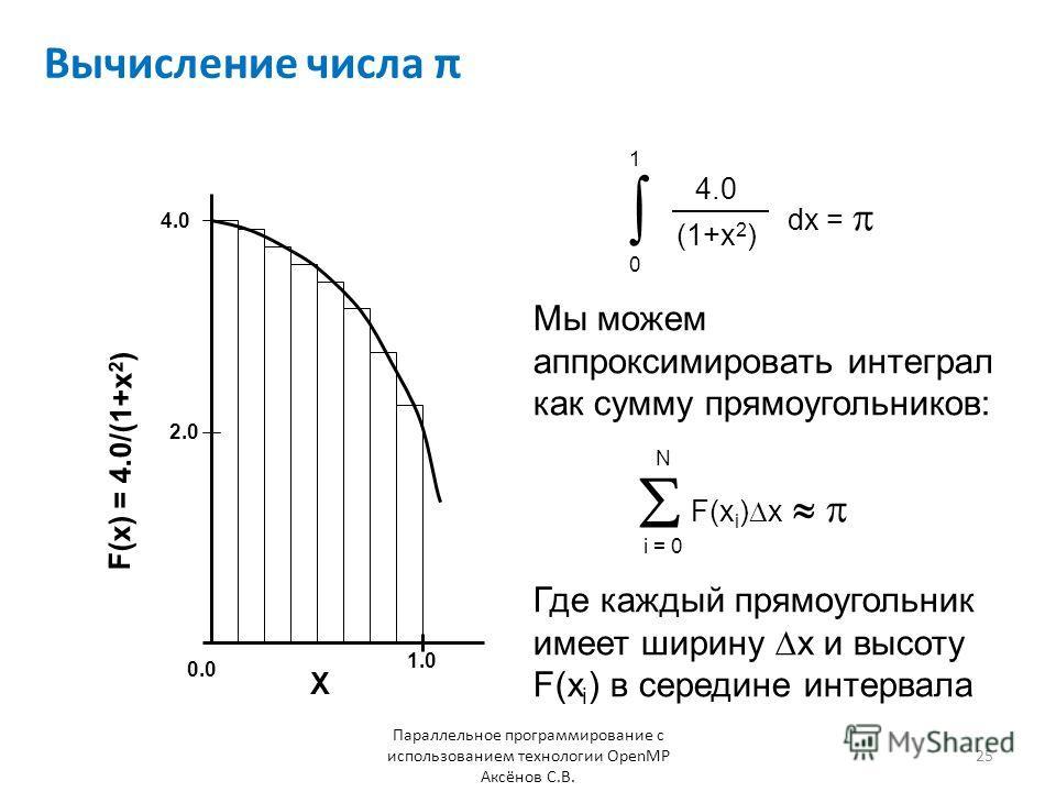 Вычисление числа π Параллельное программирование с использованием технологии OpenMP Аксёнов С.В. 4.0 (1+x 2 ) dx = 0 1 F(x i ) x i = 0 N Мы можем аппроксимировать интеграл как сумму прямоугольников: Где каждый прямоугольник имеет ширину x и высоту F(