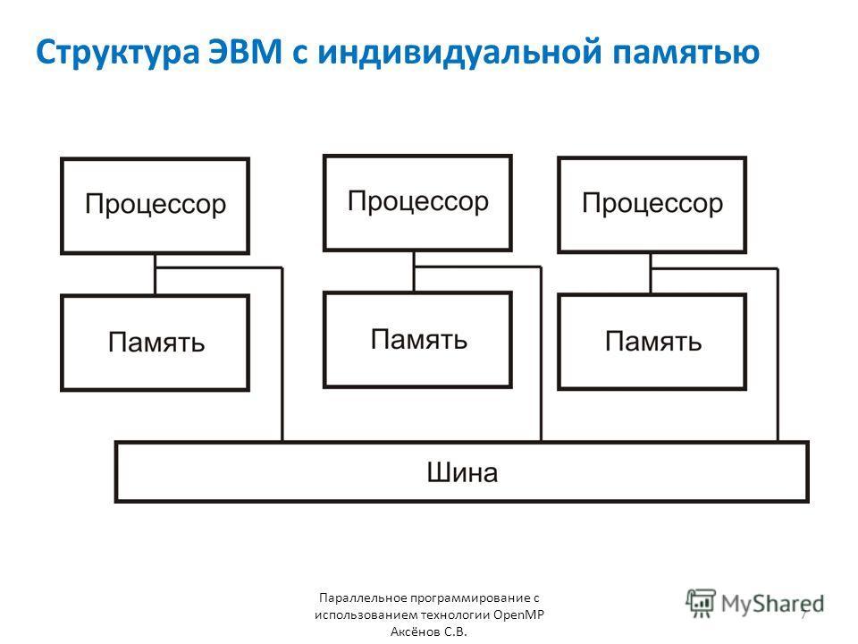 Структура ЭВМ с индивидуальной памятью Параллельное программирование с использованием технологии OpenMP Аксёнов С.В. 7