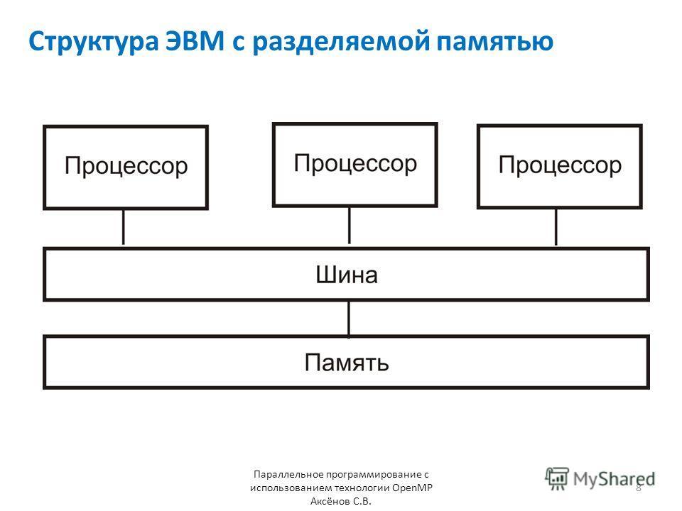 Структура ЭВМ с разделяемой памятью Параллельное программирование с использованием технологии OpenMP Аксёнов С.В. 8