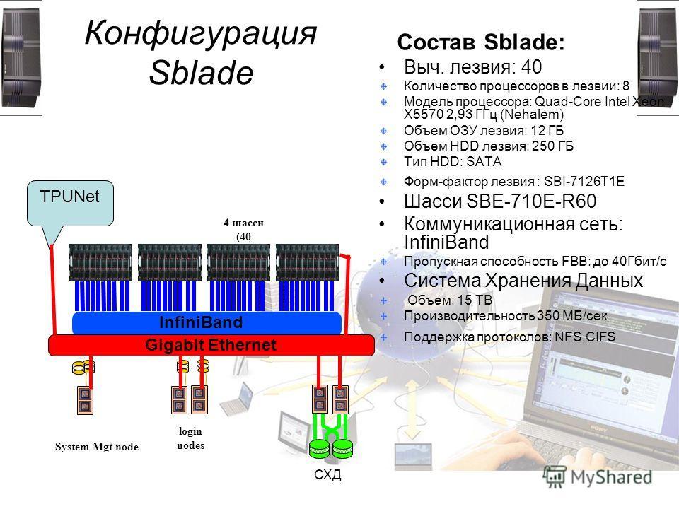 Конфигурация Sblade Состав Sblade: Выч. лезвия: 40 Количество процессоров в лезвии: 8 Модель процессора: Quad-Core Intel Xeon X5570 2,93 ГГц (Nehalem) Объем ОЗУ лезвия: 12 ГБ Объем HDD лезвия: 250 ГБ Тип HDD: SATA Форм-фактор лезвия : SBI-7126T1E Шас