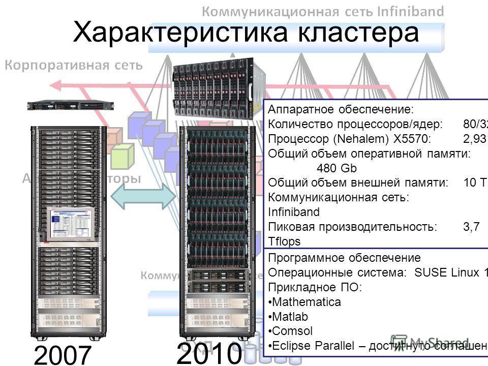 2007 2010 Аппаратное обеспечение: Количество процессоров/ядер:80/320 Процессор (Nehalem) X5570: 2,93 Ghz Общий объем оперативной памяти: 480 Gb Общий объем внешней памяти:10 Tb Коммуникационная сеть: Infiniband Пиковая производительность:3,7 Tflops Т