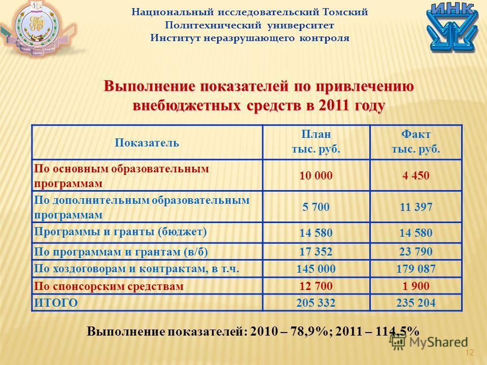 12 Выполнение показателей по привлечению внебюджетных средств в 2011 году Показатель План тыс. руб. Факт тыс. руб. По основным образовательным программам 10 0004 450 По дополнительным образовательным программам 5 70011 397 Программы и гранты (бюджет)