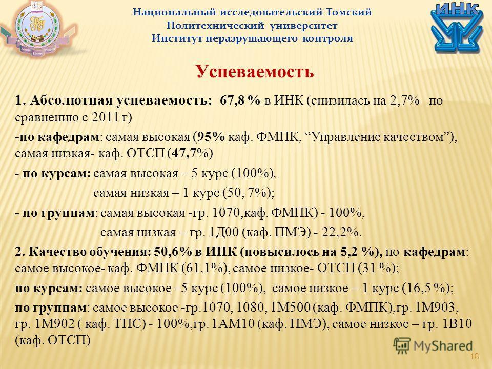 18 Национальный исследовательский Томский Политехнический университет Институт неразрушающего контроля Успеваемость 1. Абсолютная успеваемость: 67,8 % в ИНК (снизилась на 2,7% по сравнению с 2011 г) -по кафедрам: самая высокая (95% каф. ФМПК, Управле