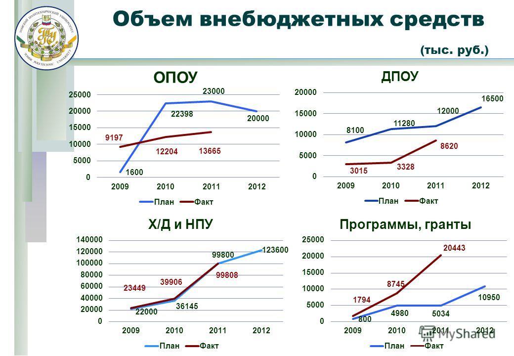 Объем внебюджетных средств (тыс. руб.)