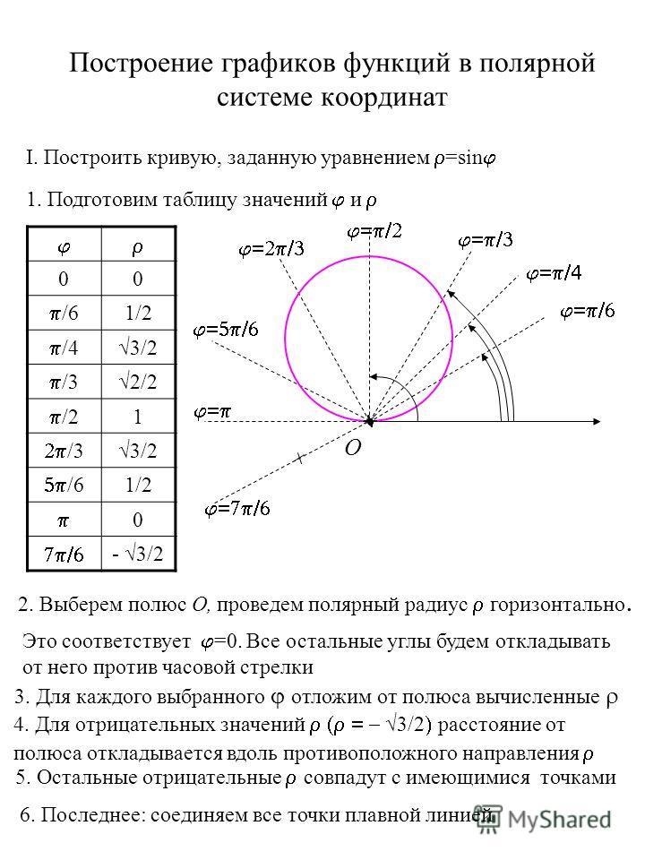 Построение графиков функций в полярной системе координат I. Построить кривую, заданную уравнением =sin 1. Подготовим таблицу значений и 00 /6 1/2 /4 3/2 /3 2/2 /2 1 /3 3/2 /6 1/2 0 - 3/2 2. Выберем полюс О, Это соответствует =0. Все остальные углы бу