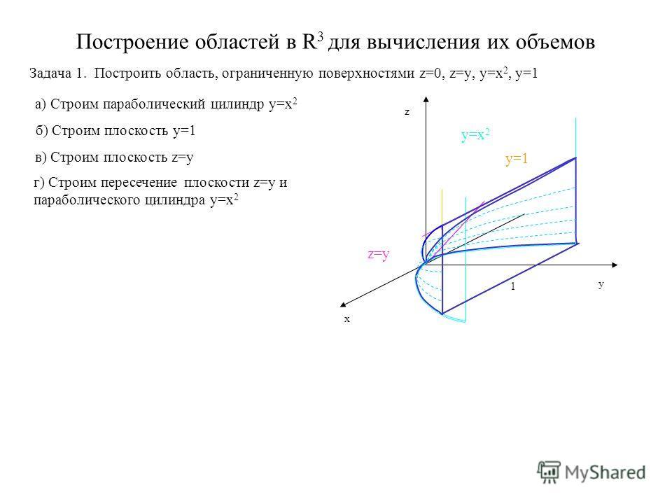Построение областей в R 3 для вычисления их объемов Задача 1. Построить область, ограниченную поверхностями z=0, z=y, y=x 2, y=1 а) Строим параболический цилиндр y=x 2 x y z 1 б) Строим плоскость y=1 в) Строим плоскость z=y г) Строим пересечение плос